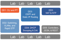 CCNA Deep Dive – Discussion Post – May Through July, 2020